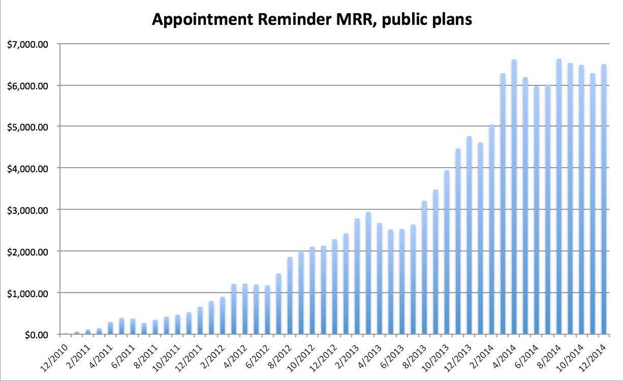 Appointment Reminder MRR graph